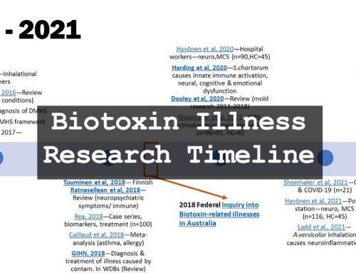 Biotoxin Illness/CIRS Key Research Timeline: 1980 – 2021