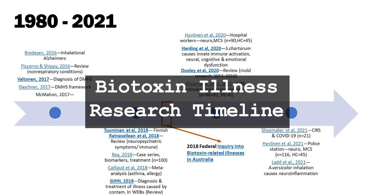 Toxic Mould Support Australia - Biotoxin Illness Key Research Timeline